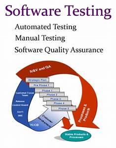 Automated Testing  Manual Testing  U0026  Software Quality