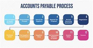 Automating Accounts Payable  A Crash Course On Tech