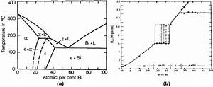A  Pb  U2013 Bi Binary Phase Diagram  Reprinted From  54  With