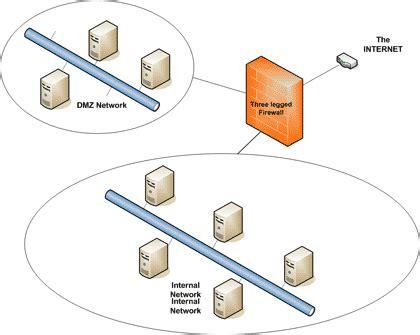 layout  network  dmz dmz    legged