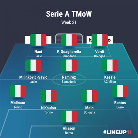 Serie A by Serie A Team Of The Week Round 21 English News
