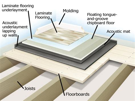 Acoustical Underlayment For Vinyl Tile by Soundproofing A Floor How Tos Diy
