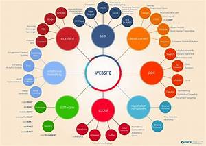 All About Digital Marketing Companies