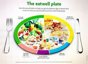 The Eatwell Plate U2026