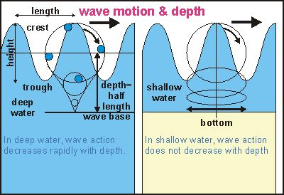Oceanography Waves