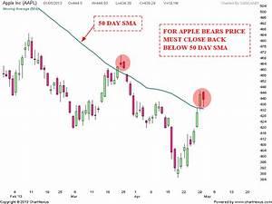 Daily Bar Chart Of The Stock Of Bp Stock Market Chart Analysis Apple Dragonfly Doji