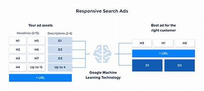 Ads Responsive Google Ad Automation Software Learning