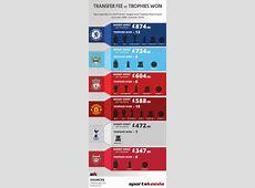 Infographic Premier League clubs Money spent on