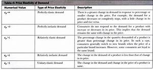 5 Types Of Price Elasticity Of Demand  U2013 Explained