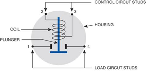 Basic Ford Solenoid Wiring Diagram 3 Post by Special Solenoid Applications Littelfuse