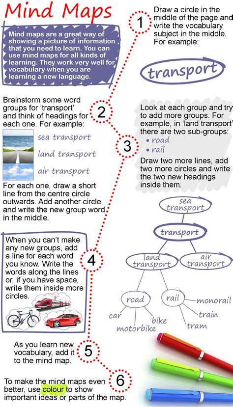mind maps learnenglish teens british council