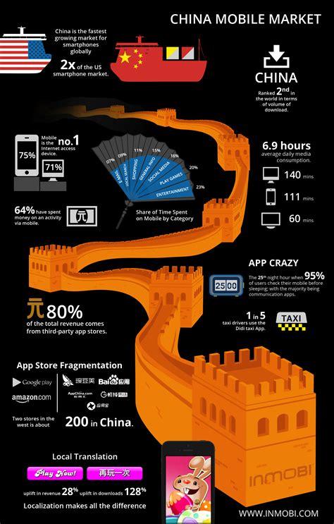 mobile market research inmobi monetization advertising remarketing