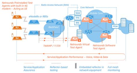 backhaul mobile network core 5g architecture netrounds 4g interface virtual ip 1731 air deployment physical example agents test traffic