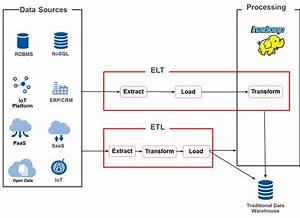 Etl Vs  Elt  How To Choose The Best Approach For Your Data