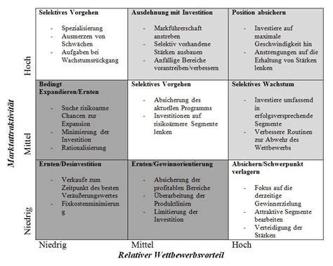 portfolio portfolioanalyse grundlagen und anwendung
