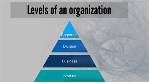 Different Levels Of by Strategic Planning At Different Levels Of Organization