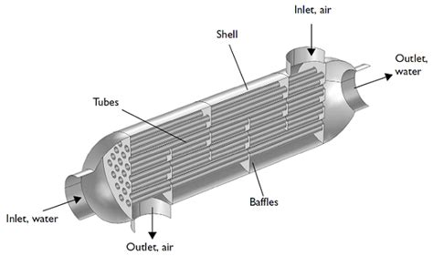 heat exchanger design how to model a shell and heat exchanger comsol