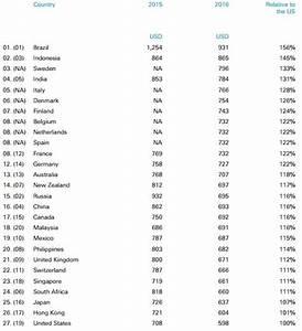 Le Prix Le Moins Cher : voici les pays o l 39 phone co te le moins cher et le plus cher ~ Medecine-chirurgie-esthetiques.com Avis de Voitures