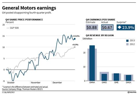 gm financial phone number alf img showing gt general motors profit for 2012