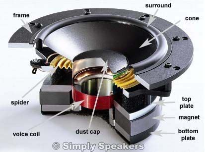 Speaker Part Diagram by Audio Speakers From Household Materials