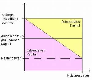 Gebundenes Kapital Berechnen : kalkulatorische zinsen ~ Themetempest.com Abrechnung