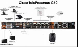 How To Extend The Hdmi Camera Cable On Cisco Tele Presence