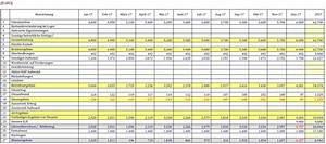 Guv Rechnung Beispiel : kostenloser businessplan f r gr ndung transportgewerbe ~ Haus.voiturepedia.club Haus und Dekorationen