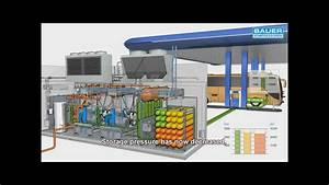 Cng Animation Bauer Kompressoren