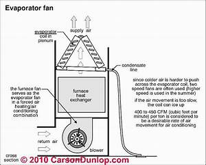Can A Dirty Furnace Coil Affect Heating