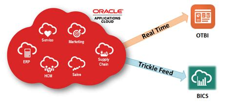 Oracle BICS and Cloud (Fusion) Apps Integration Overview ...