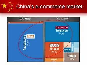 Alibaba & e-Commerce in China