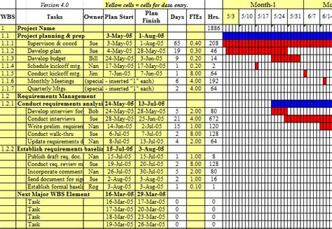 Project Forecasting Template by Project Management Scheduling Template My Excel Templates