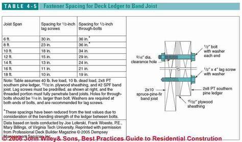 Porch & Deck Ledger Conections to buildings   Deck