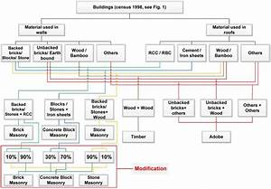 Flow Chart Of Building Type Definition And Modification