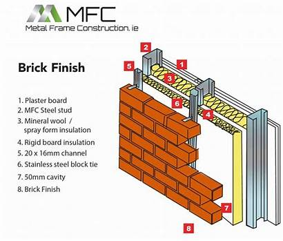 Steel Cladding Frame Gauge Wall Construction Stone
