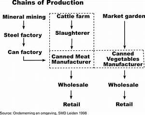 Production Chains – colour economics
