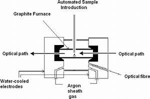 Schematic Diagram Describing The Typical Set