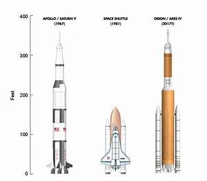 Space Shuttle vs Saturn 5 - Pics about space