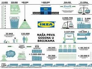 Ikea Katalog 2016 : ikea katalog 2016 spreman za distribuciju razno ~ Frokenaadalensverden.com Haus und Dekorationen