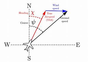 Relationship Between Airspeed  Groundspeed  Wind  Heading And Course