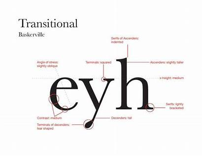 Transitional History Classification Typefaces Caslon Visual Types