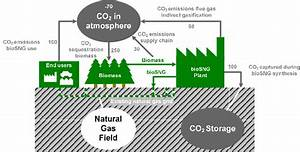 Biosng Co2 Emission Reduction Potential