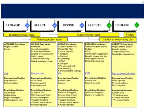 Project Management Methodology Template by Project Management Methodology Pmo Exle Sanitised