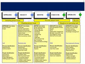 project management methodology pmo example short sanitised With project management methodology template