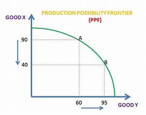 Ppf Curves  U2013 Production Possibility Frontiers  As  A Levels