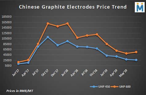 graphite electrodes prices  steel scrap billet dri trade summit