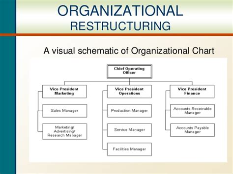 Business reorganization plan template costumepartyrun organizational restructuring ppt cheaphphosting Choice Image