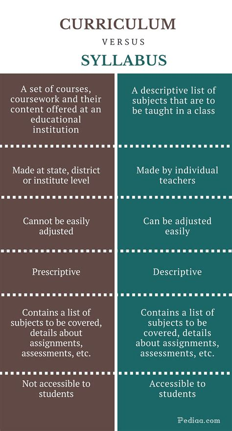 Difference Between Curriculum And Syllabus