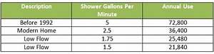 Low Flow Showerheads  U2013 Energy  U0026 Water Conservation Blog