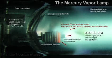 The Mercury Vapor Lamp How Works History